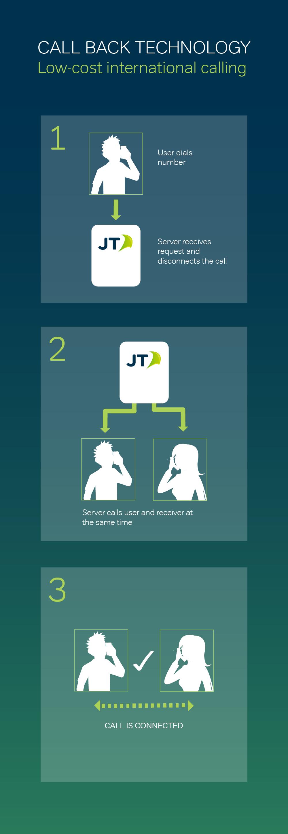 Telestial Global Roaming For Travelers Tcash Ramadhan Milo Malaysia Activ Go Callback Process Chart